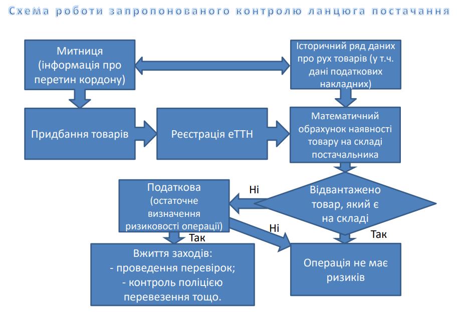 Електронні ТТН: закон набуває чинності з 5 липня