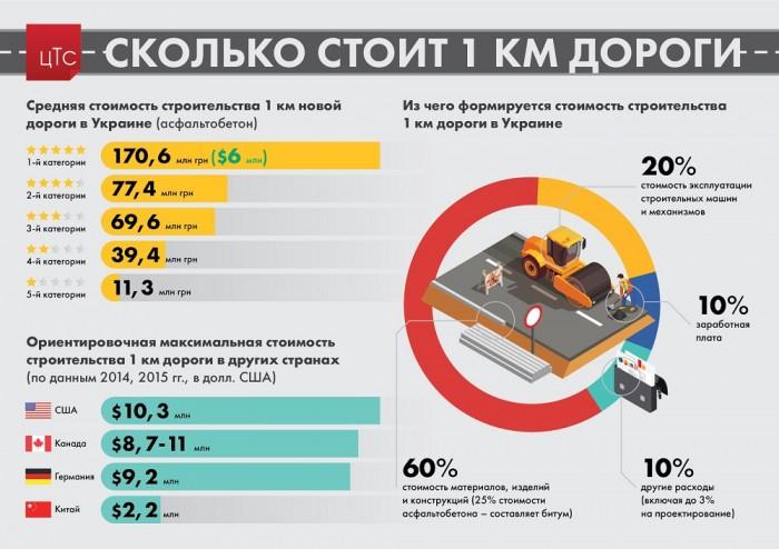 Оголошено вартість будівництва 1 км доріг в Україні
