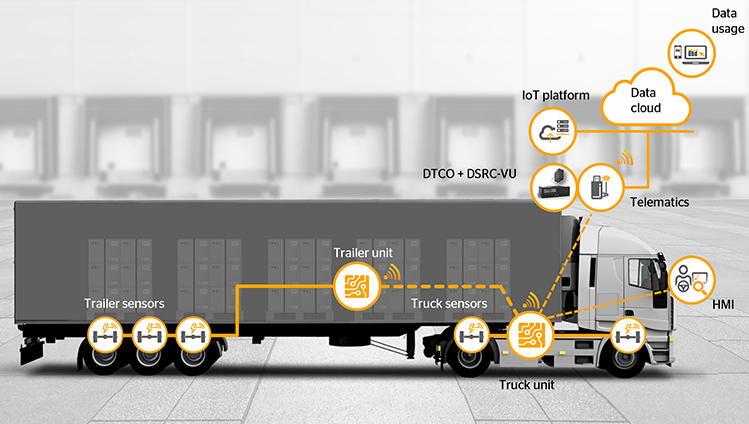 Continental розробив бортову систему самозважування вантажівок