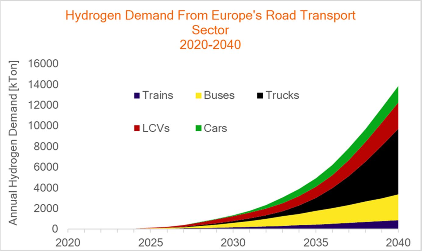 За 20 років вантажівки стануть найбільшими споживачами водню
