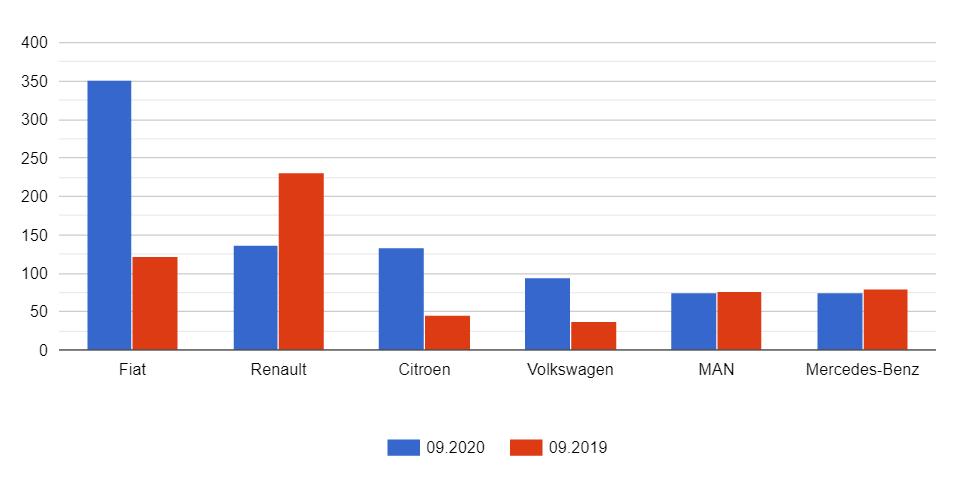 Рекорд на ринку комерційних авто України