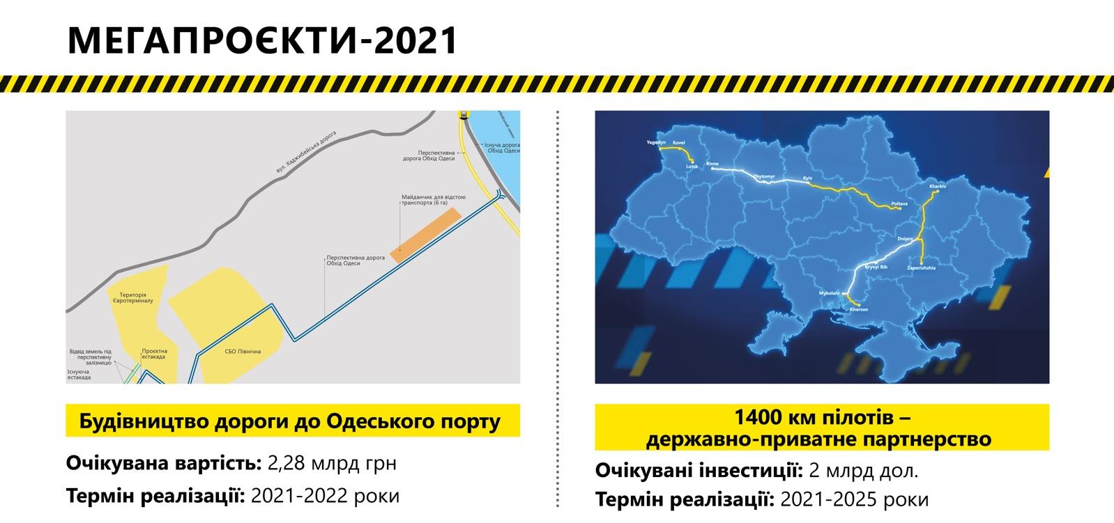 """Які """"мегапроекти"""" Укравтодор анонсував на 2021 рік"""