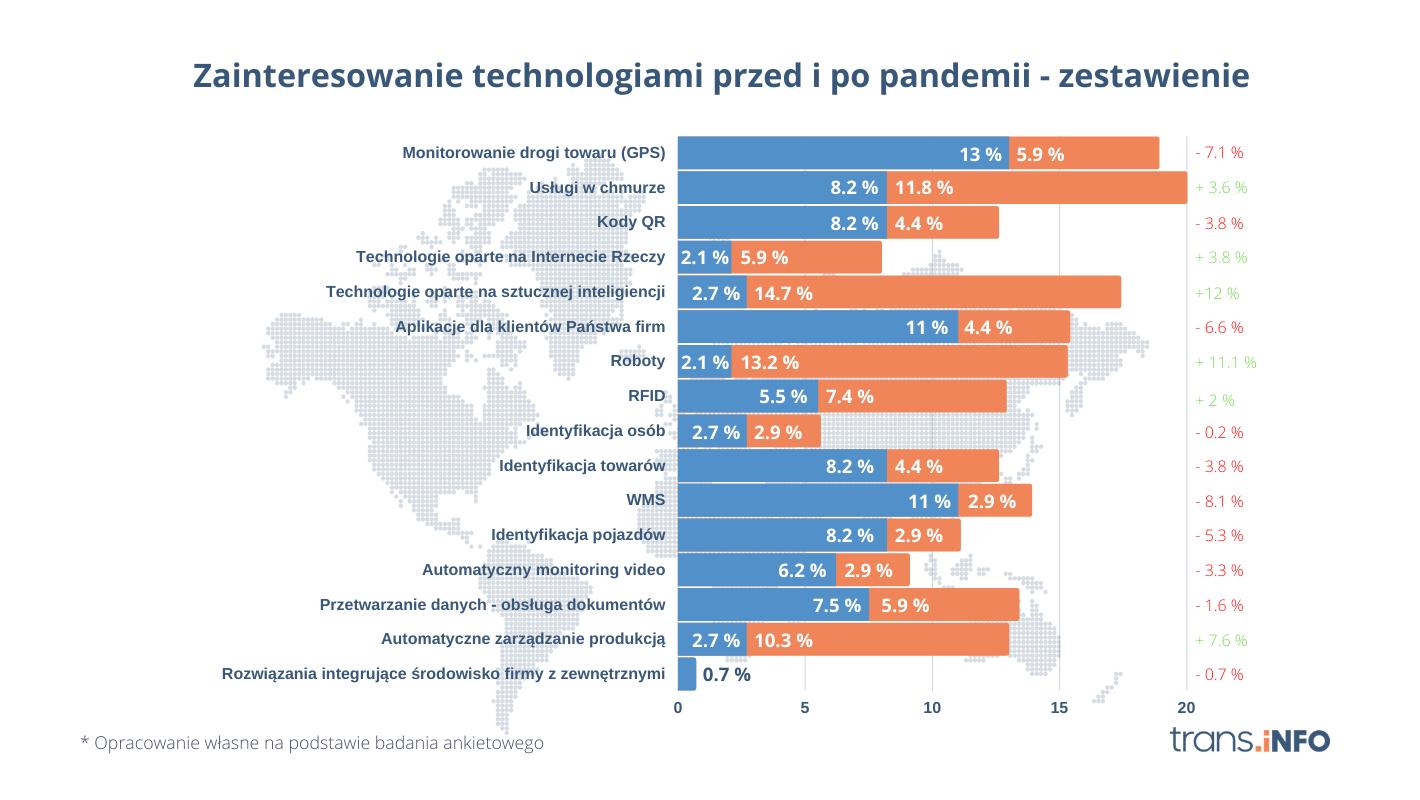 Хмарні технології та штучний інтелект – польські компанії змінили свої пріоритети в логістиці