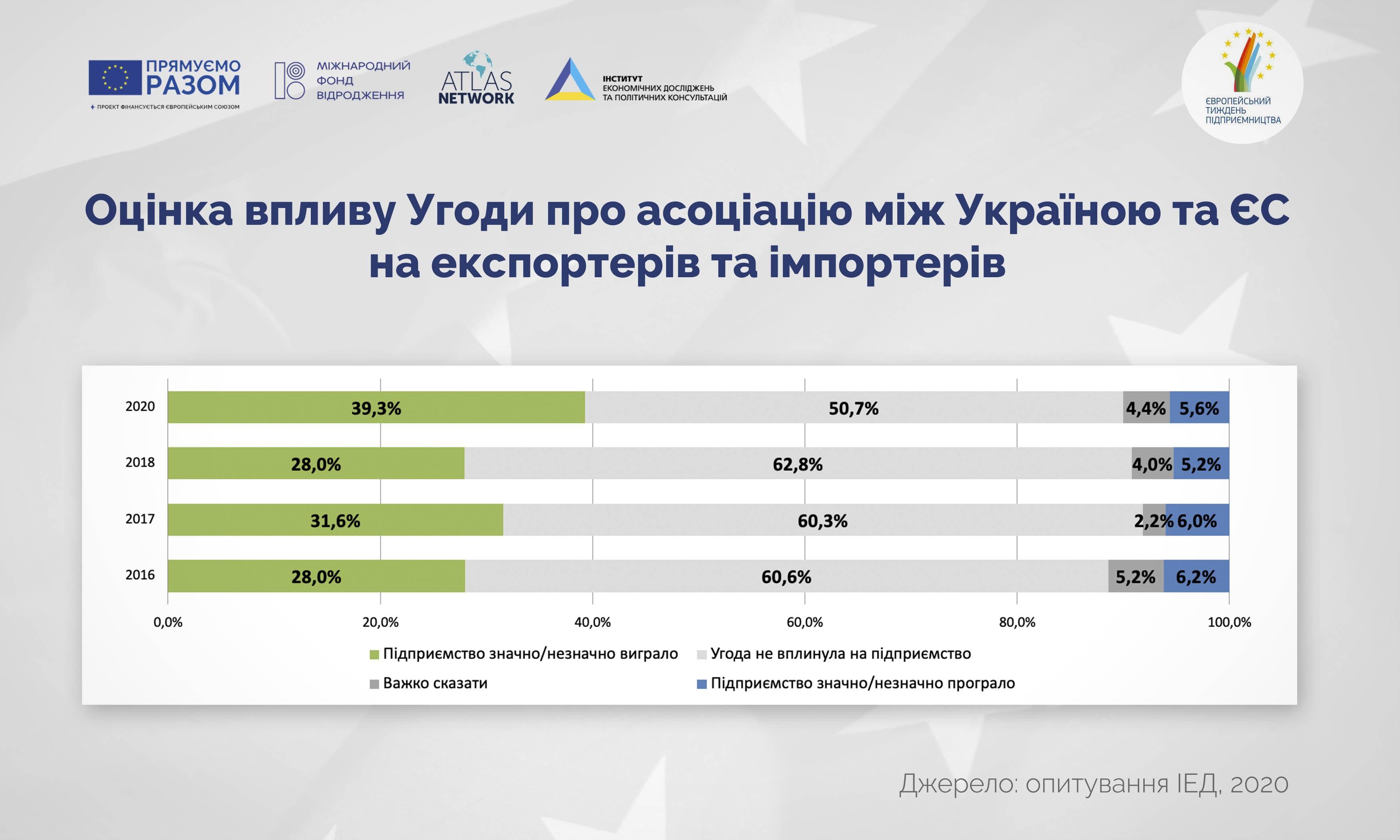 Від Угоди про асоціацію з ЄС виграли у 7 разів більше експортерів та імпортерів, ніж програли