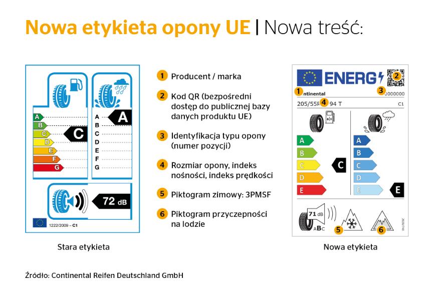 ЄС запровадив нове маркування для шин