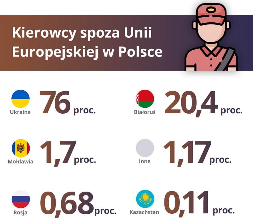 Цифра вражає: 76% польських водіїв з-поза меж ЄС – українці