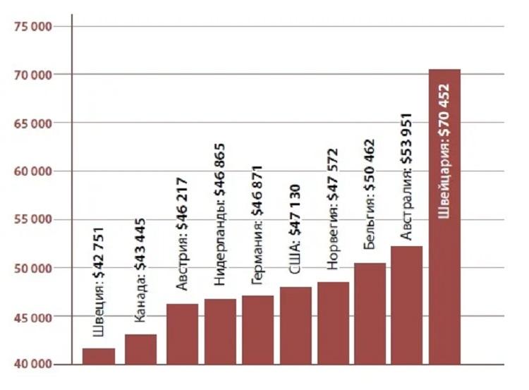 Країни-лідери за зарплатами далекобійників